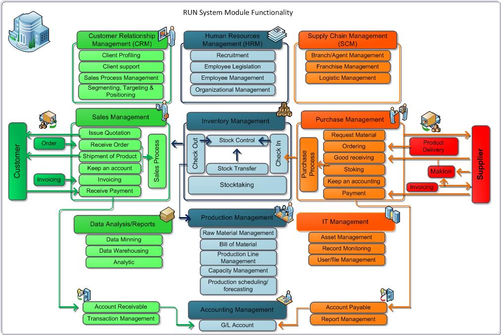 RUN System Module